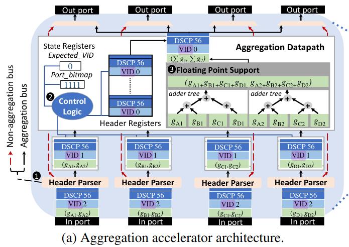 aggregator-arch
