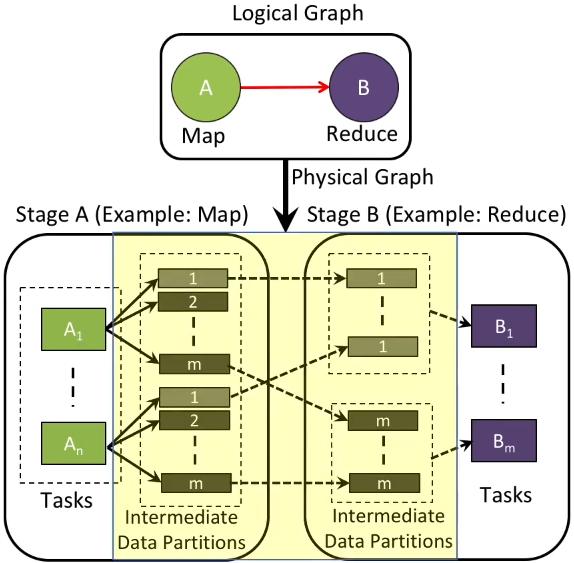 mapreduce-limitation