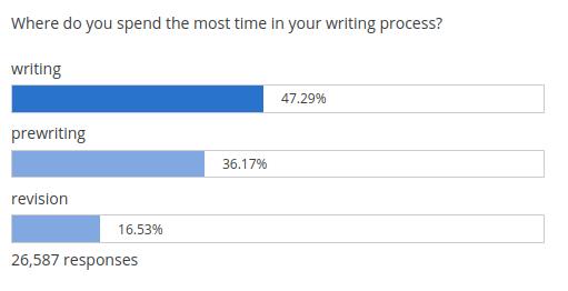 writing-poll
