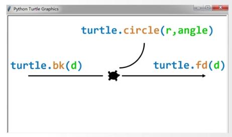 Python 学习笔记二 (turtle 库)