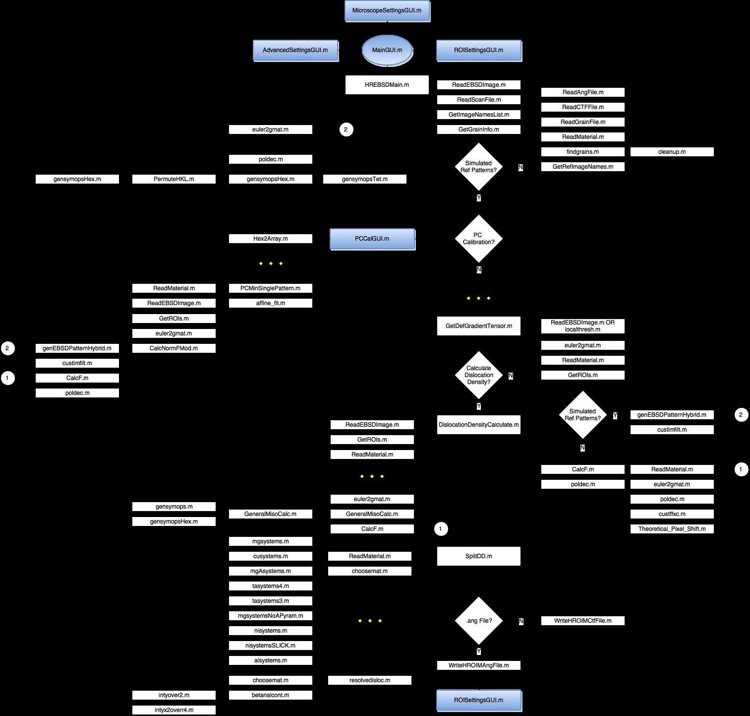 Flow Chart Byu Microstructureofmaterialsopenxy Wiki Github