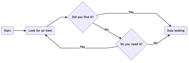 Flowchart example