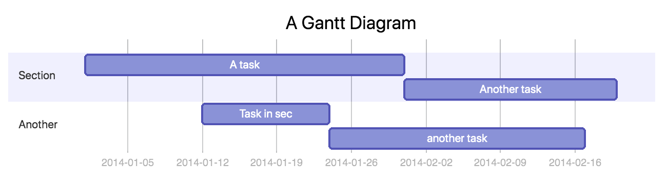 Gantt Diagram example