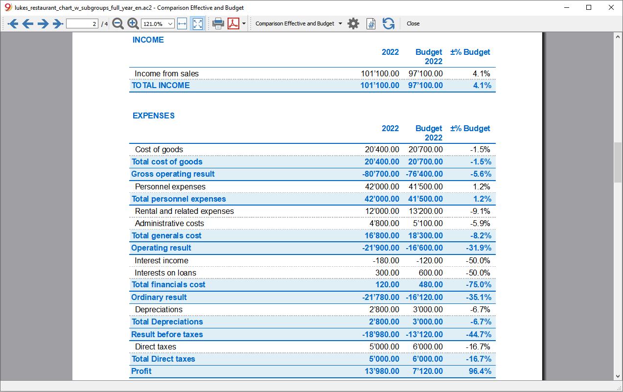 profit loss budget previous comparison