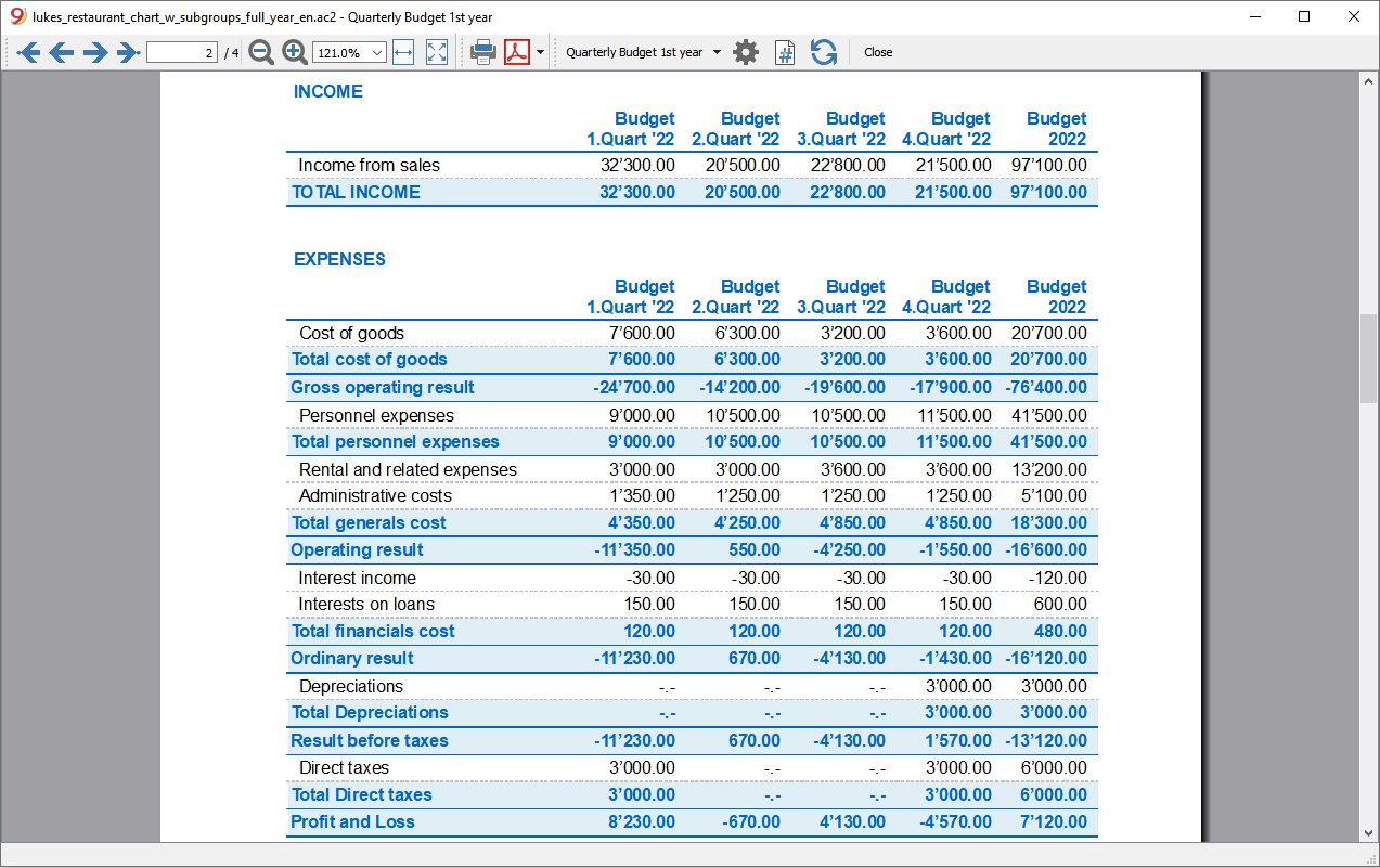 profit loss year subdivision quartly