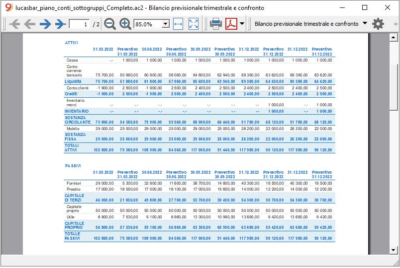 Bilancio previsionale trimestre e confronto