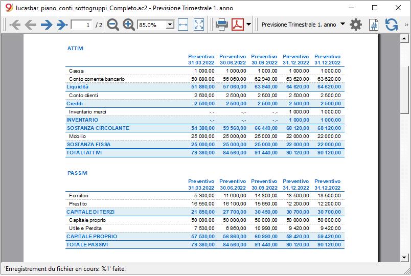 Bilancio previsionale trimestrale