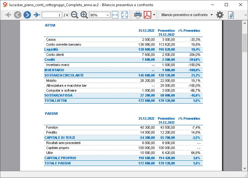 bilancio previsione anno