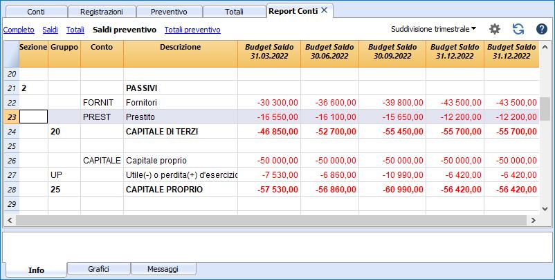 report conti prestito