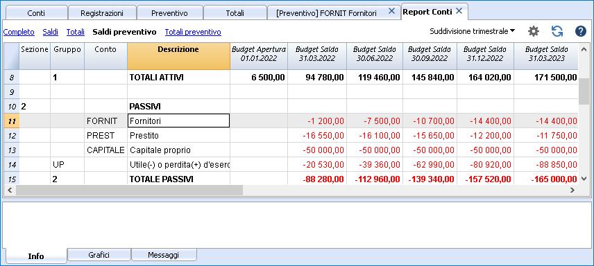 Bilancio previsione passivi anno suddivisione trimestre