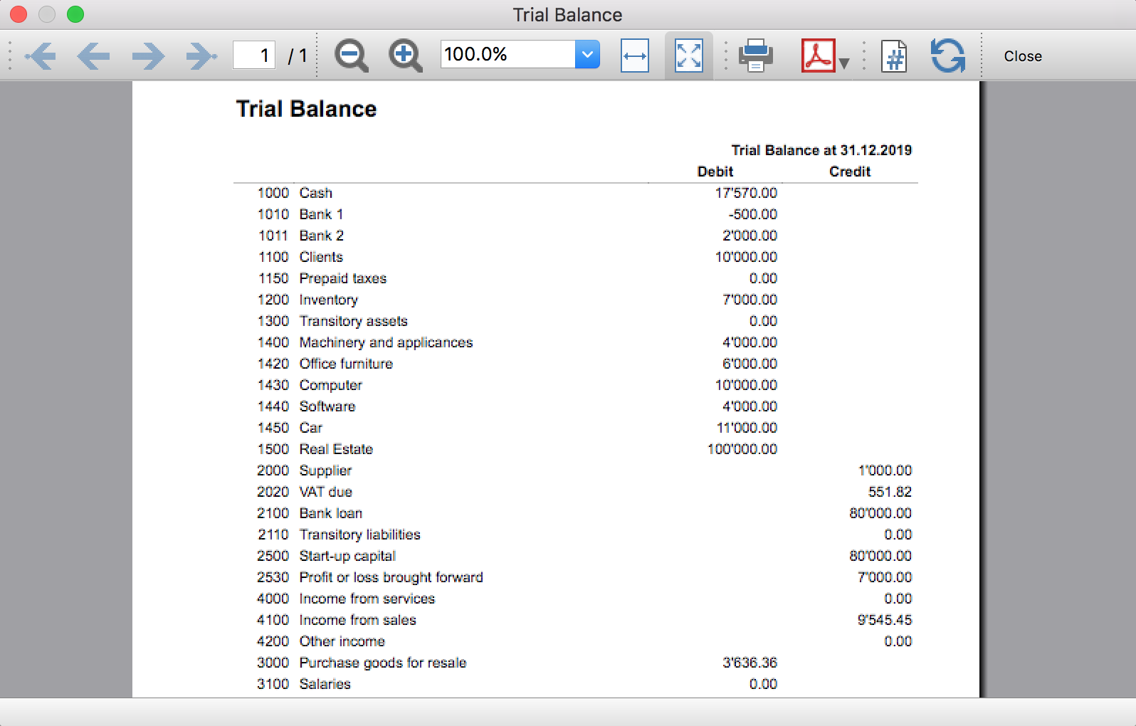Trial Balance on Accounting Worksheet Example