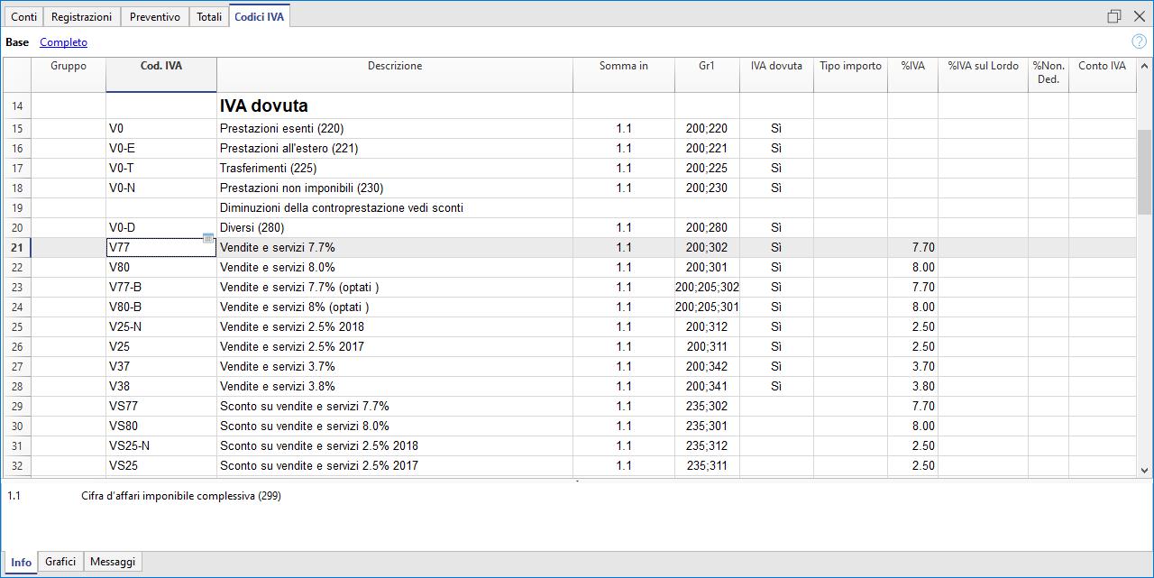 tabella codici iva