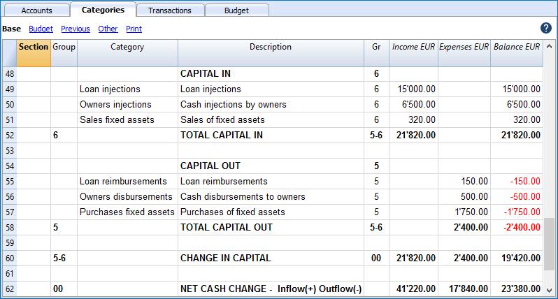 cash flow categories capital