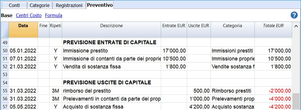 cash flow budget capitale