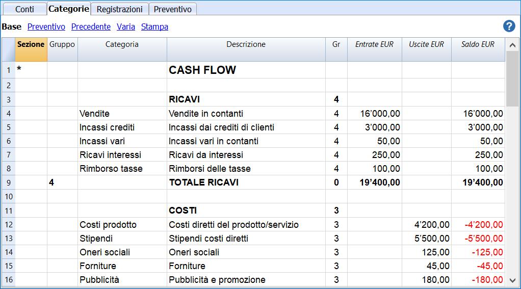 cash flow categorie