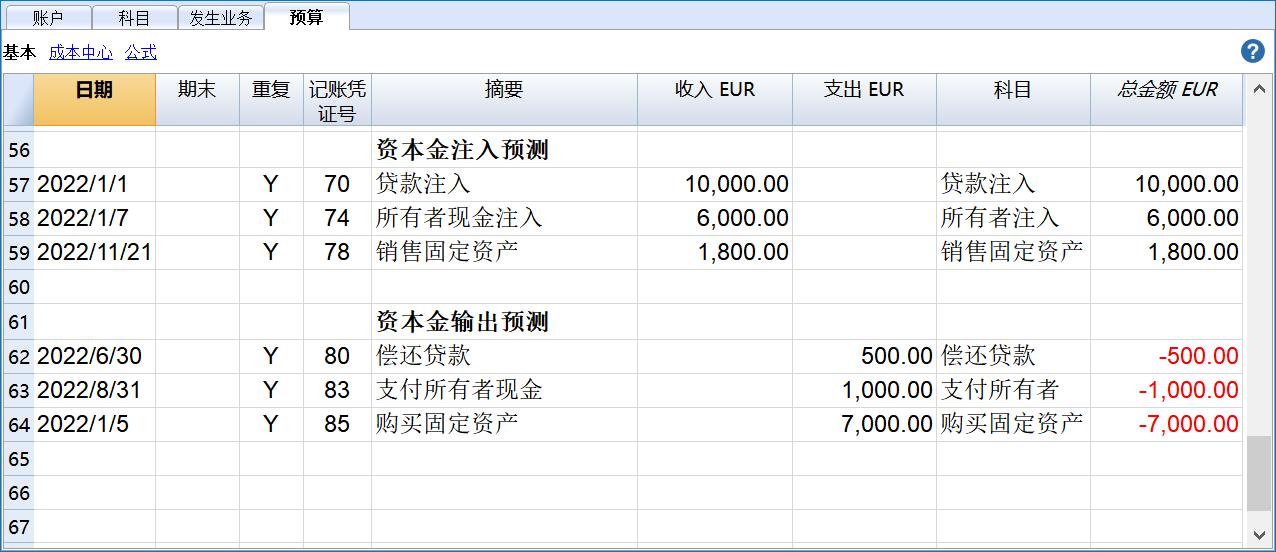 cash flow budget capital image