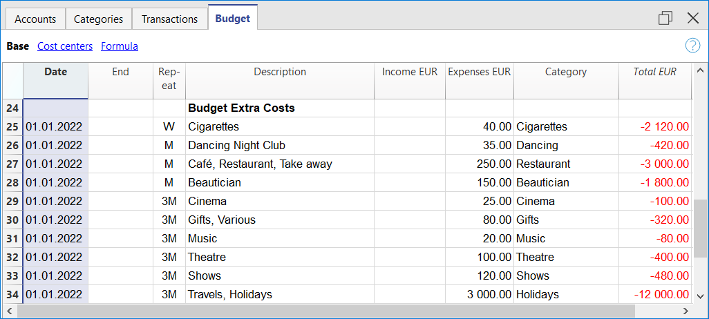 budget extra costs