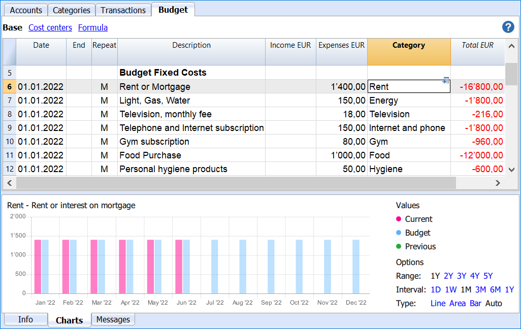 family cash budget fixed expenses