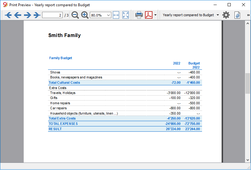 Family budget cash report current budget