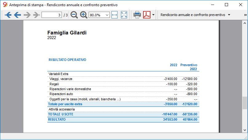 budget familiare report annuale e confronto preventivo