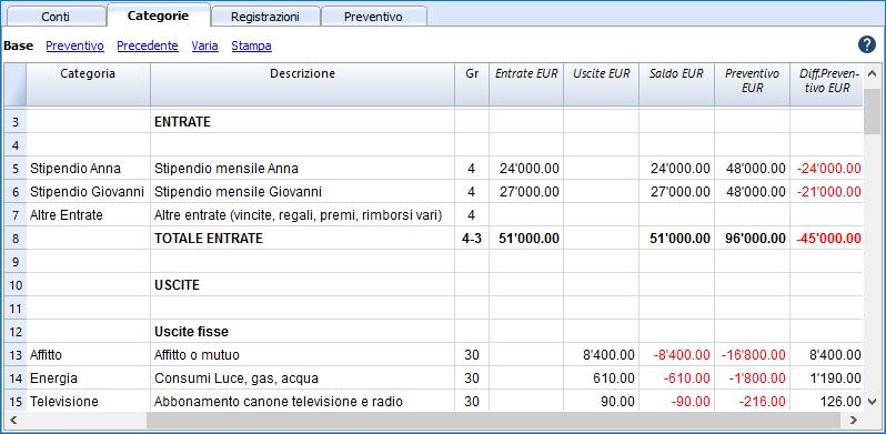 budget familiare tabella categorie con differenza tra saldo corrente e preventivo
