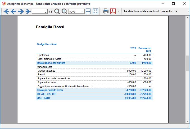 budget familiare report annuale con confronto preventivo