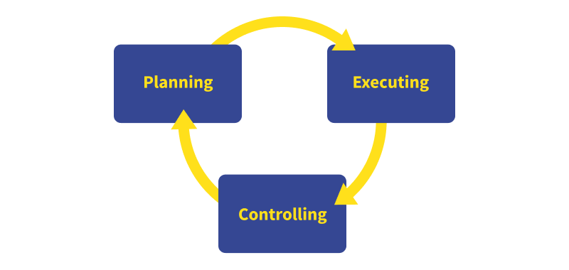 General scheme planning-executing-controlling