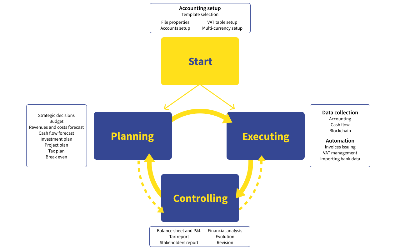 Scheme planning-executing-controlling applied with Banana Accounting