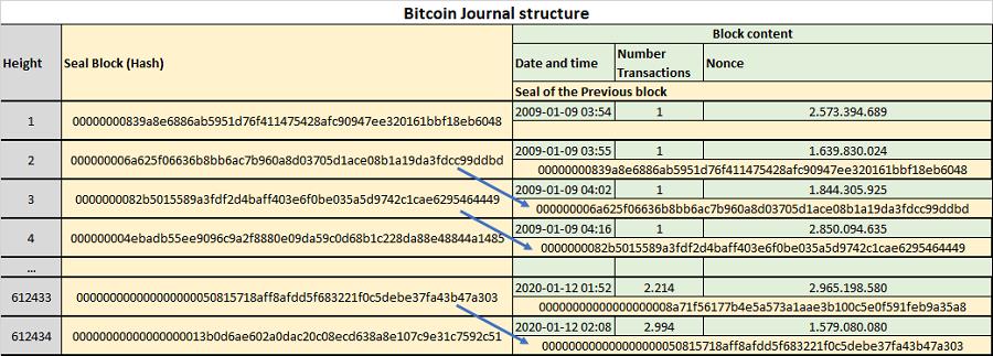 Bitcoin journal structure