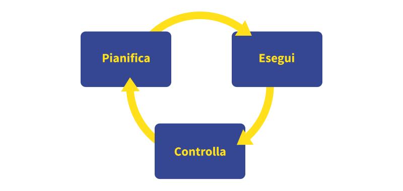 Pianifica-Esegui-Controlla