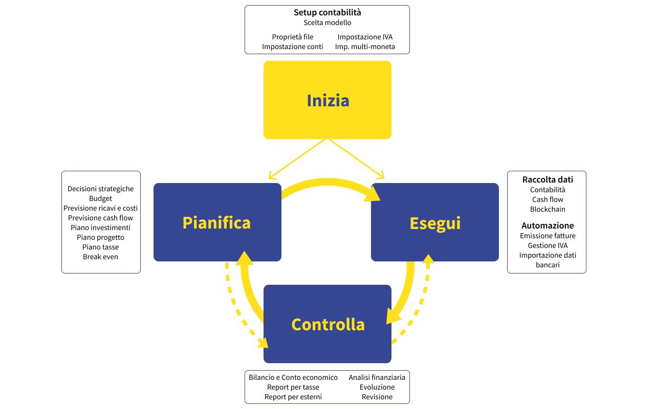 Schema pianifica-esegui-controlla applicato a Banana Contabilità