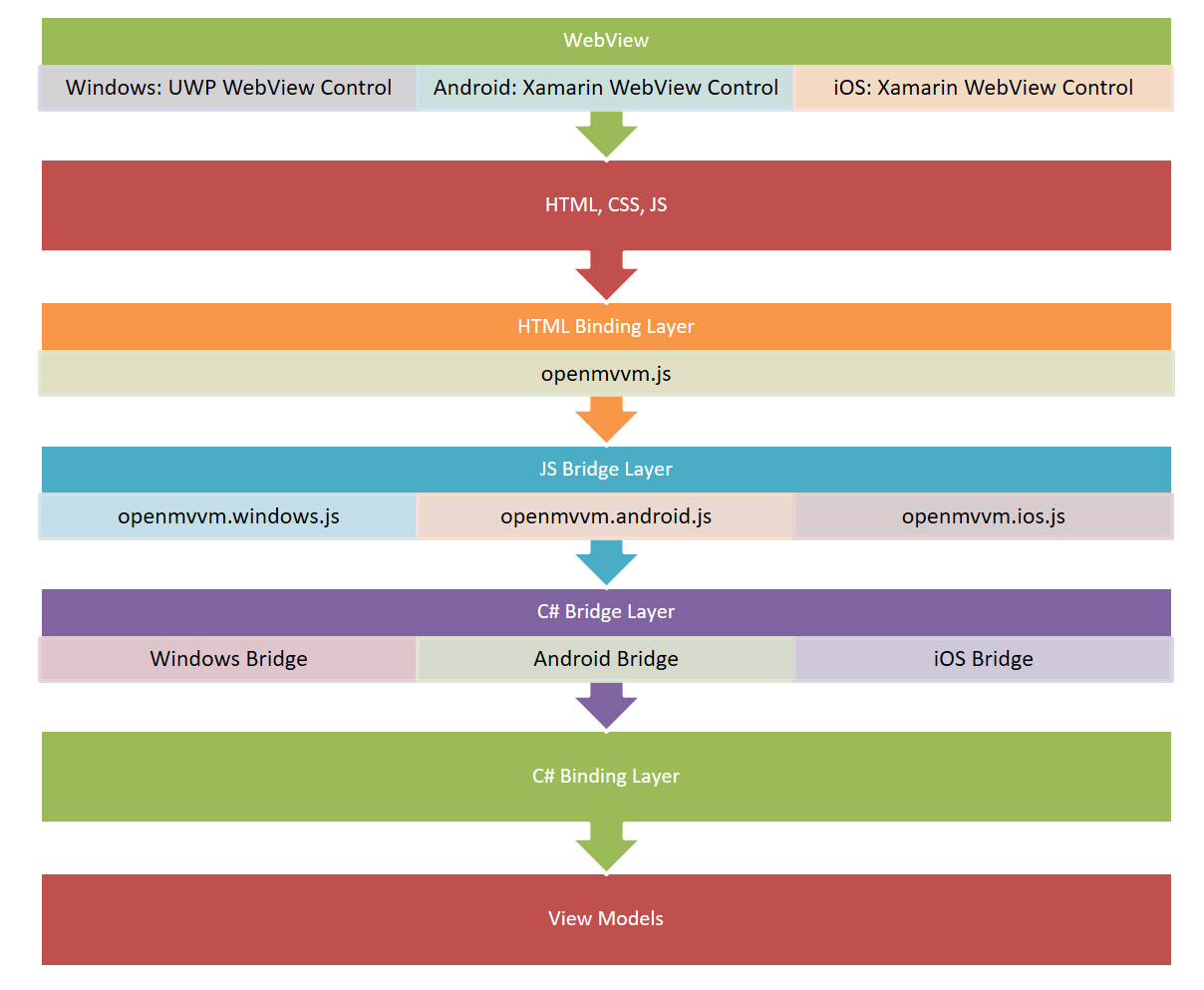 GitHub - BananaBytes/openmvvm: OpenMVVM - Framework that ...