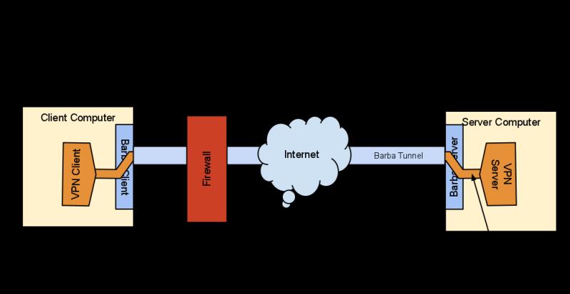 Barbatunnel Diagram