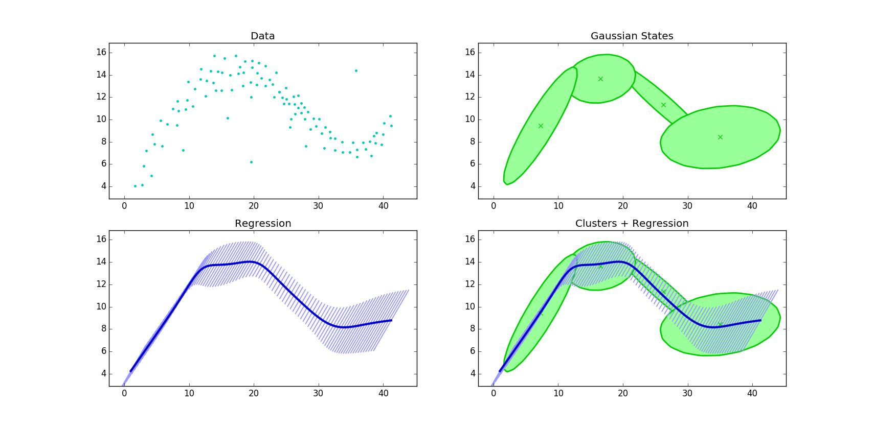 Gaussian-Mixture-Models/README md at master · BatyaGG/Gaussian