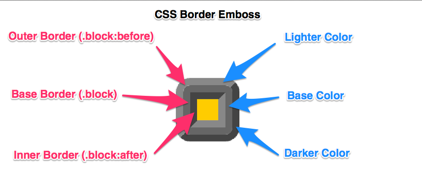 CSS Border Emboss