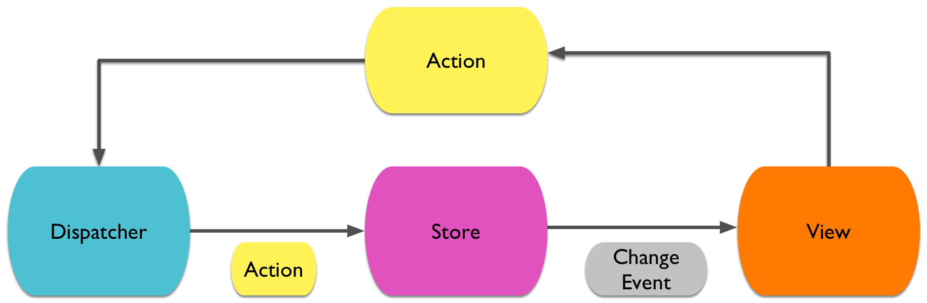 Real world flux architecture on ios xcode blog in the flux architecture a store is the single source of truth for a certain part of the app whenever the state in the store updates it will send a change pooptronica