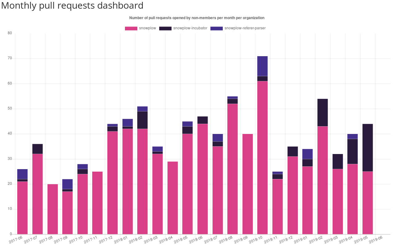 monthly-prs