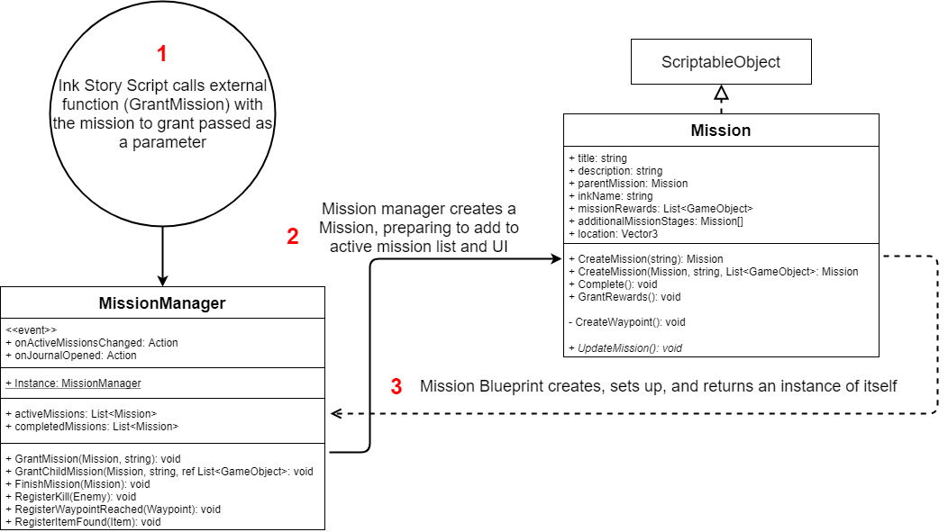 Scriptable Object mission granting process