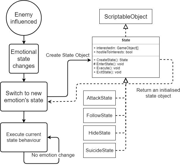 Emotion-State change flowchart