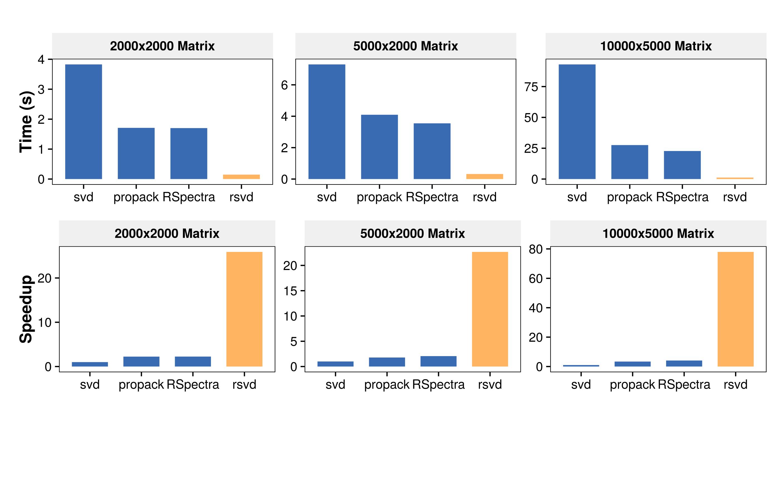GitHub - erichson/rSVD: Randomized Matrix Decompositions using R