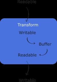 Transform stream