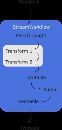 StreamWorkflow