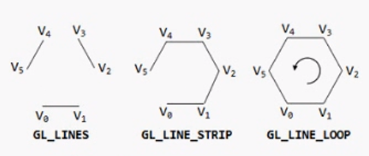 webgl 线绘制方式