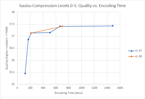 Encoder Level vs. Time/Quality Graph