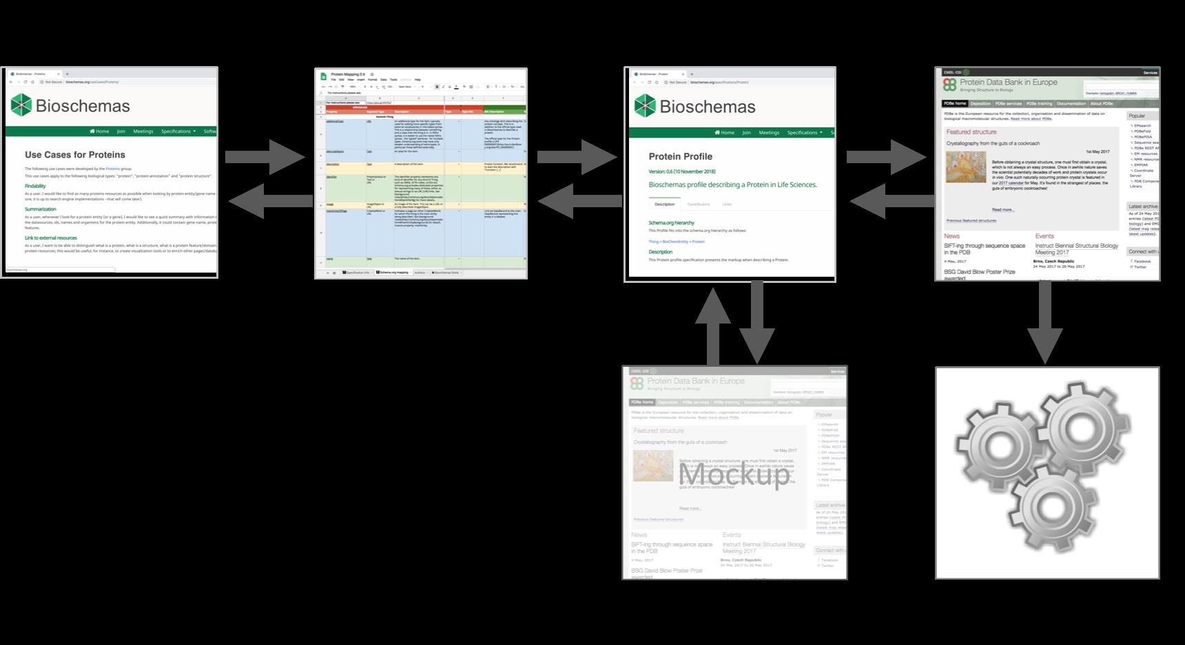 Bioschemas Profile Creation Process