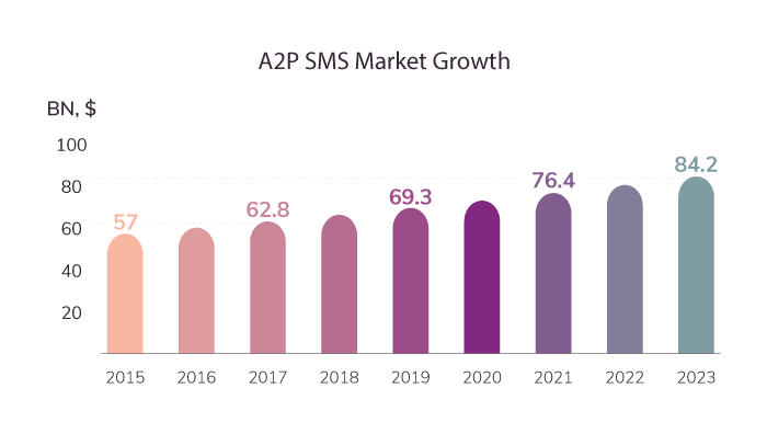 A2P SMS market growth