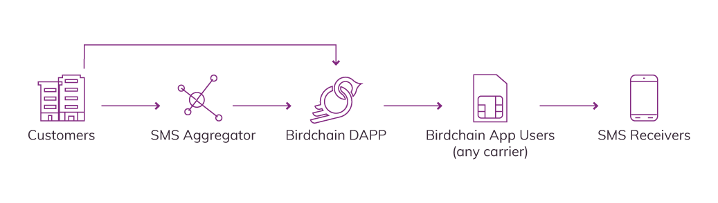 Path of the Birdchain