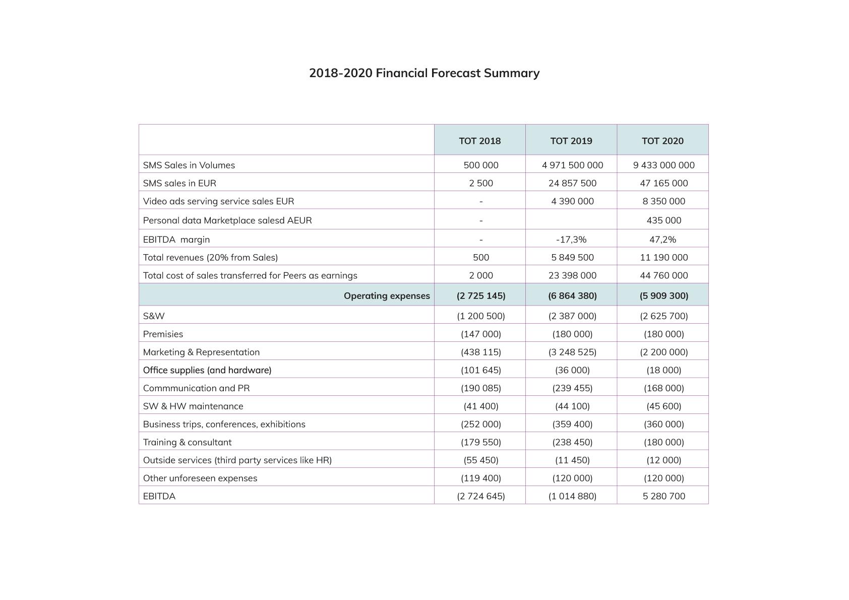 Birdchain Finances 2020