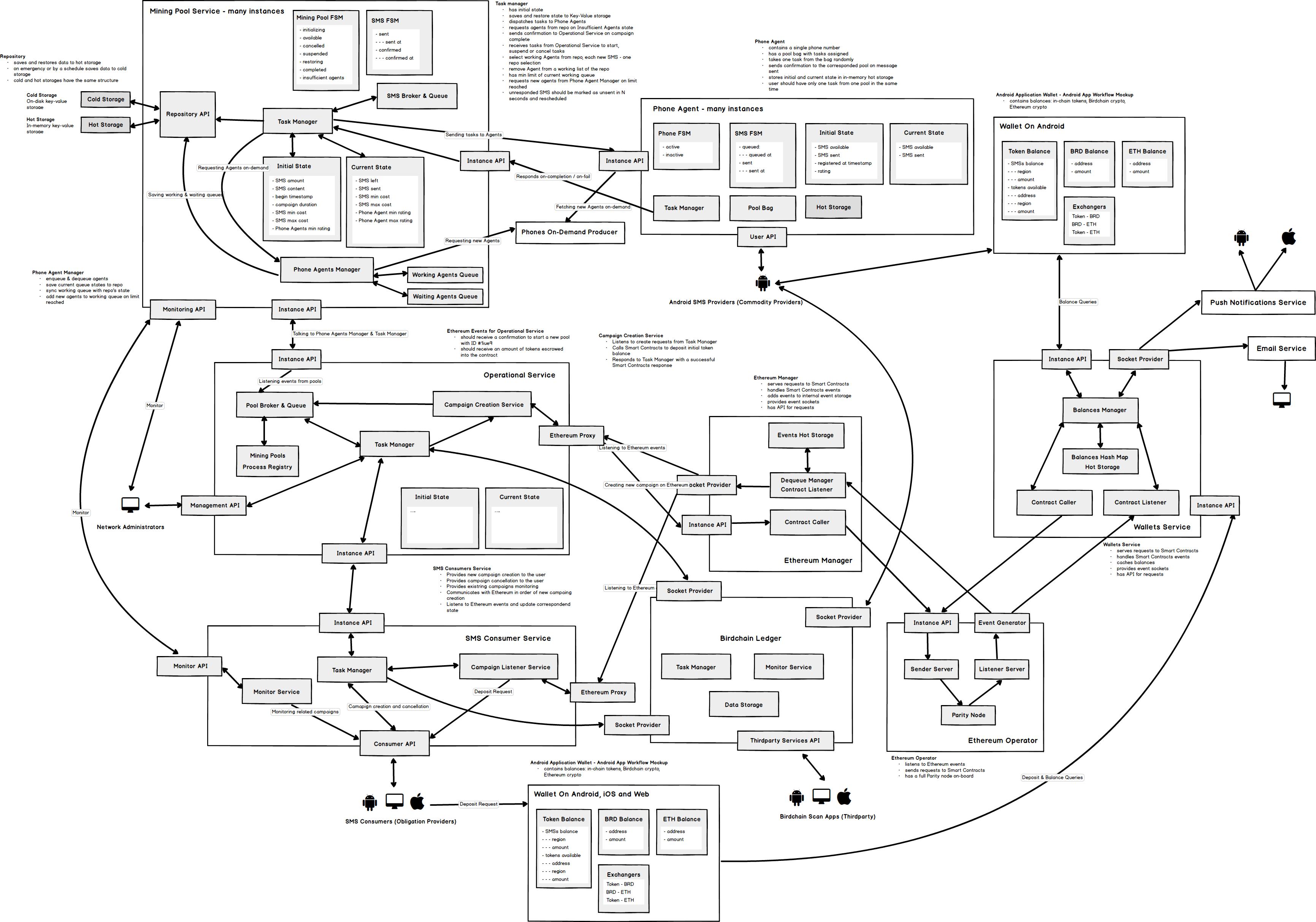 Microservice Principal Scheme