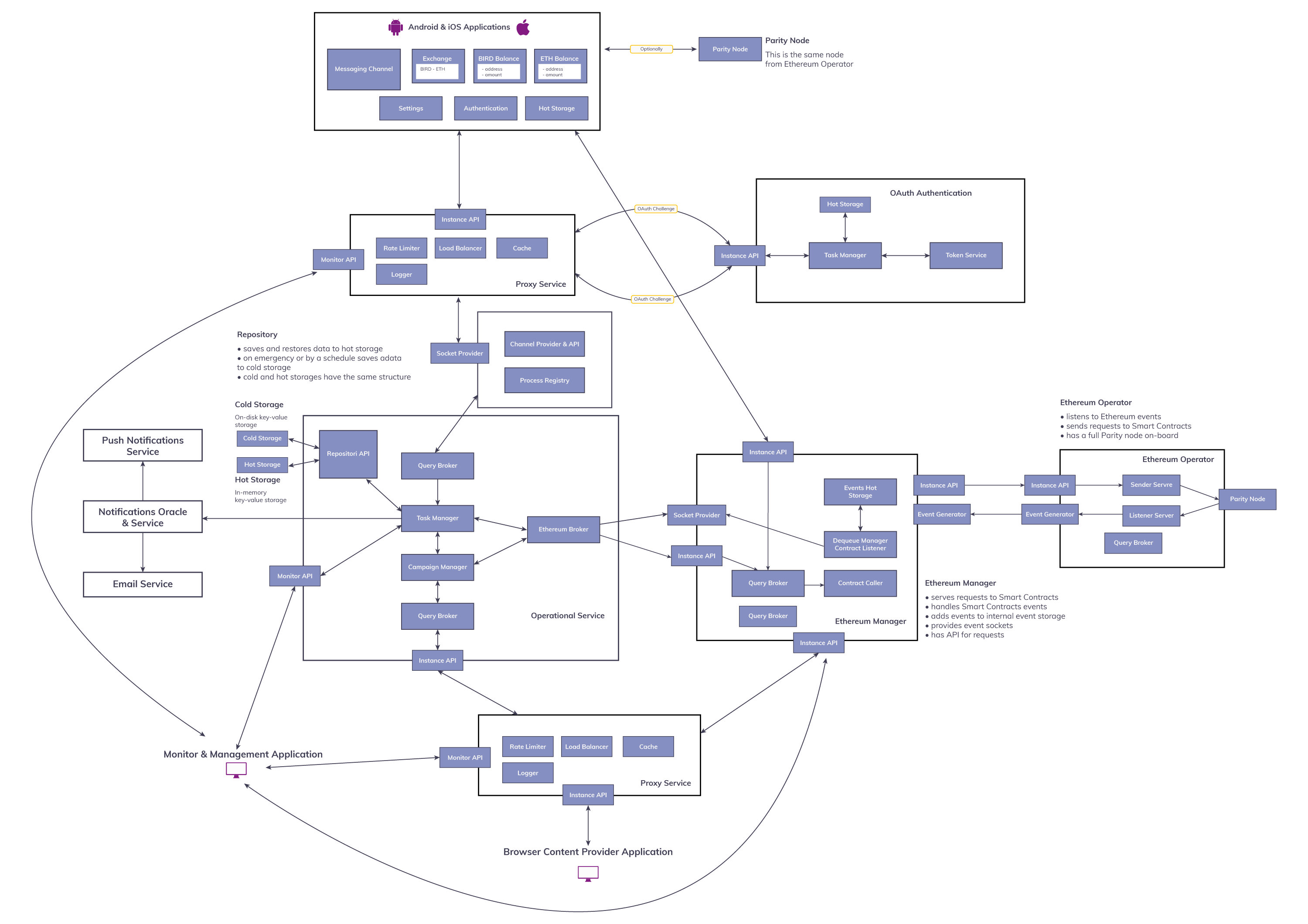 Microservices